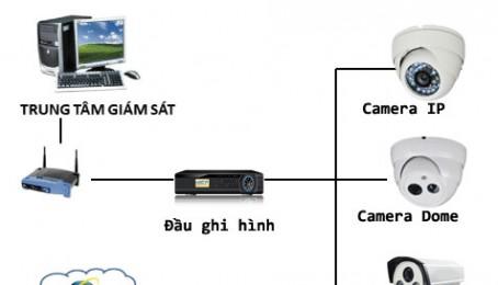 Giải pháp xây dựng hệ thống camera quan sát cho nhà ở